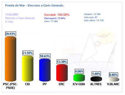 Percentatge de vots 2004.jpg