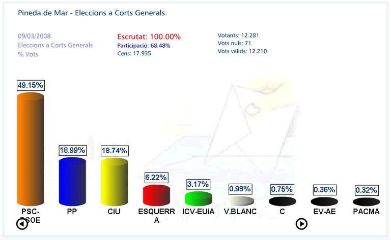 Percentatge vots 2008.jpg