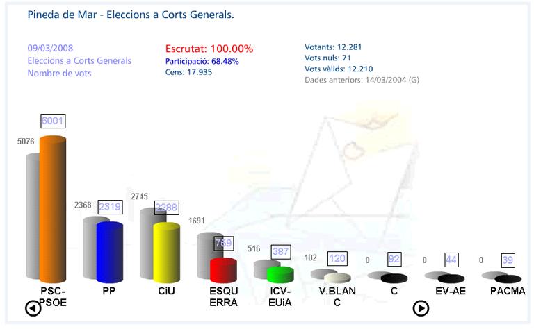 resum de vots 2008.jpg