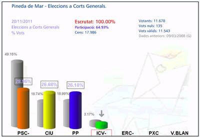 Comparativa Corts Generals 2011.jpg