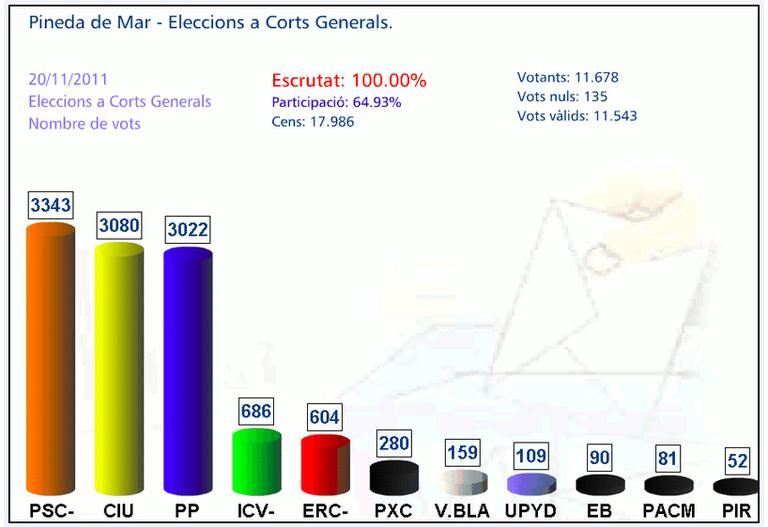 Vots Corts Generals 2011.jpg