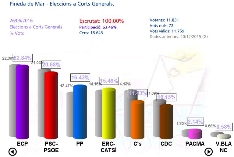 Percentatge a Corts Generals 2019.jpg