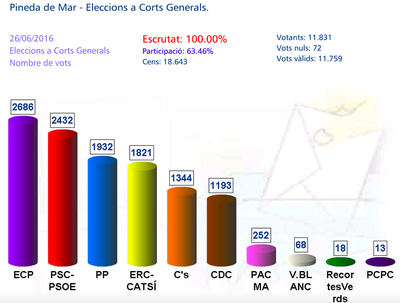 vots a corts generals 2019.jpg