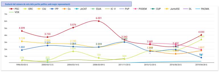 evolució de vots.png