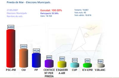 2007Resultats.png
