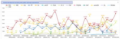 Evolució del número de vots dels partits polítics amb major representació.jpg