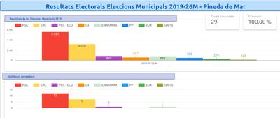 Resultats Electorals Eleccions Municipals 2019-26M - Pineda de Mar.jpg