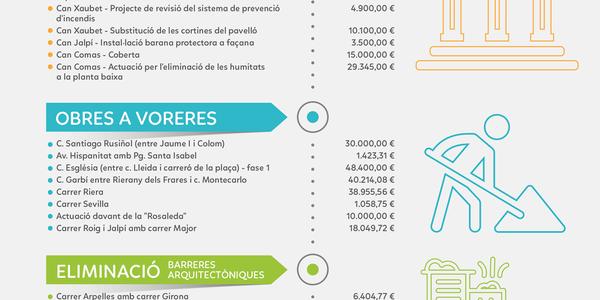 L'Ajuntament de Pineda de Mar inverteix 540.000€ en empreses locals