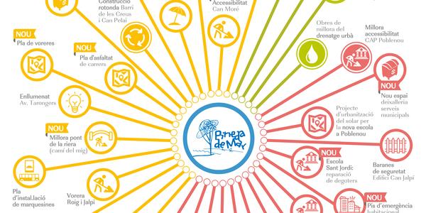 Pineda de Mar aprova el pressupost per l'any 2021 per valor de 36,3 milions
